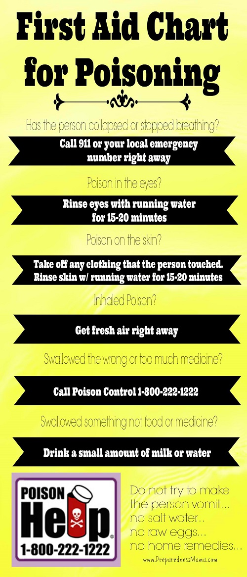 Image result for in case of poisoning