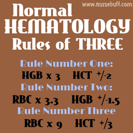 hematology rules of three nursing mnemonic