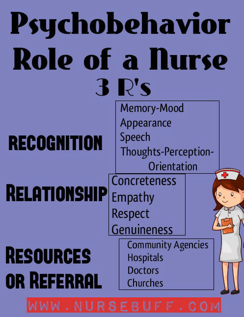 psychobehavior role of nurse