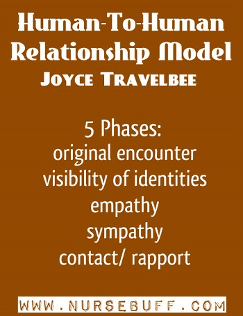 Human-To-Human Relationship Model by Joyce Travelbee