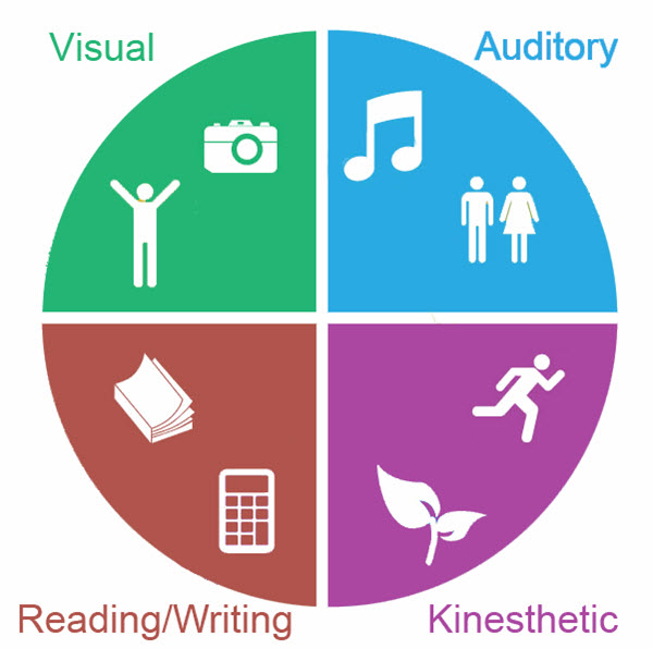 learning styles 7 essay Learning styles a literary review the idea of learning styles have been around for many years.