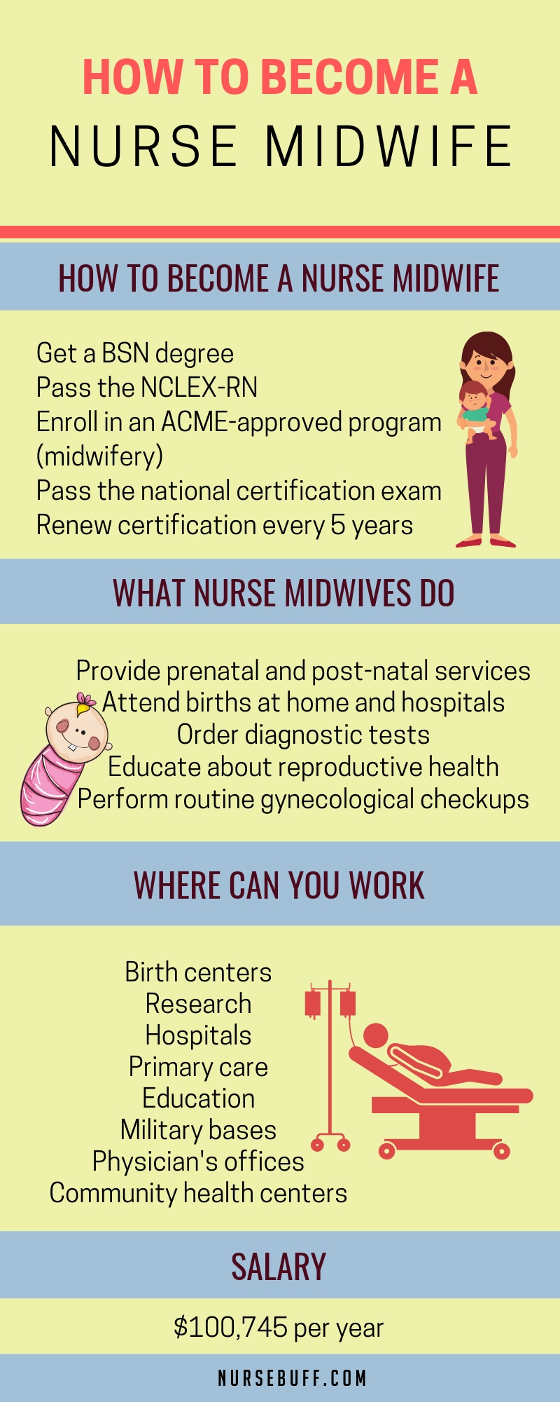 how to become a nurse midwife infographic