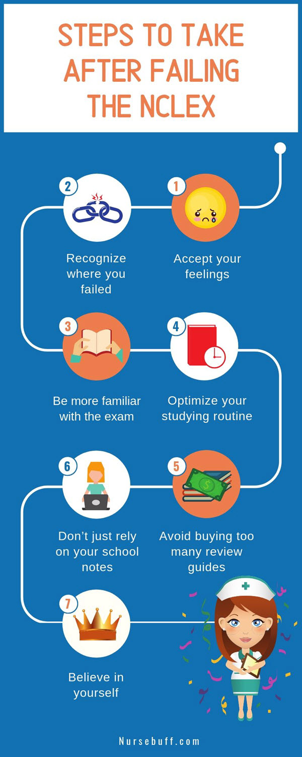 steps to take after failing the nclex infographic